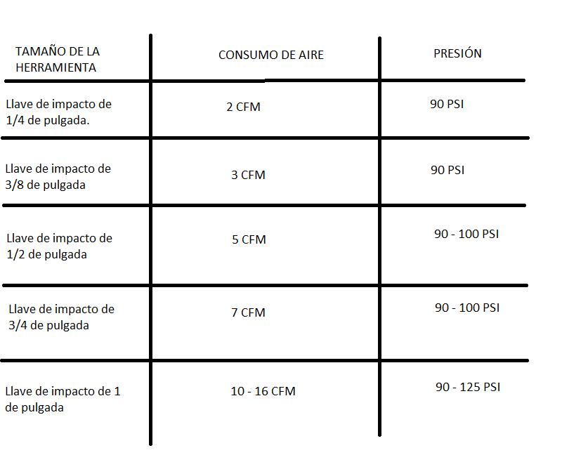 CUADRO TAMAÑOS DE LLAVE DE IMPACTO